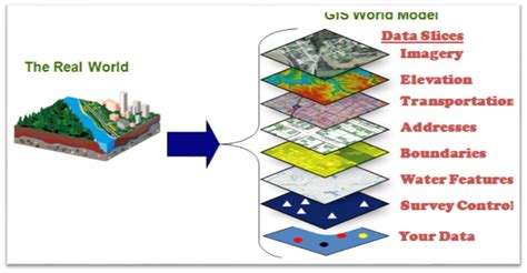 Definition Of Landscape In Geography What Is Gis Definition