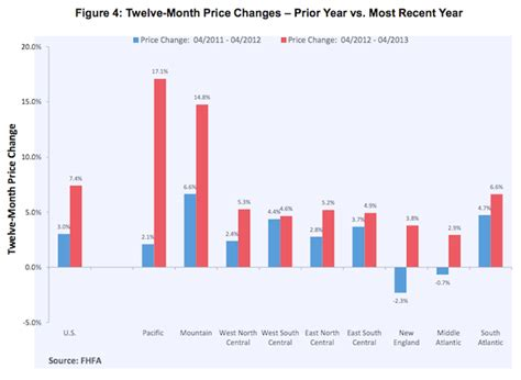 housing data charts home prices and new home sales the