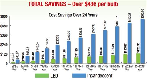 led lights energy savings led lighting bulbs connecticut lighting centers