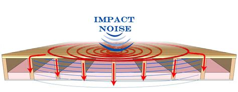 Soundproofing Ceiling Impact Noise reduce impact noise with ceiling soundproofing