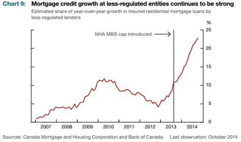 canadian housing mortgage canadian housing mortgage investment corporations time to worry zero hedge
