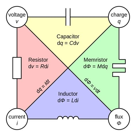 a capacitor and two inductors are placed in parallel are there analogs to resistance inductance capacitance and memristance connecting the weak