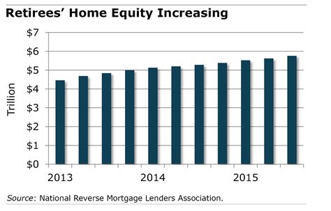 home equity a retirement resource squared away