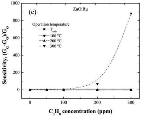 chromium at room temperature sensors free text chromium and ruthenium doped zinc oxide thin for propane