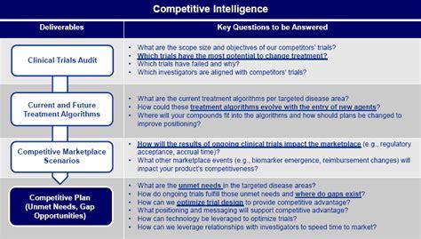 competitive intelligence pharmaceutical stategic