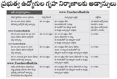 house loans for teachers telangana prc 2015 housing loans to telangana state govt employees teachersbadi