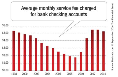 Forum Credit Union Overdraft Atm Overdraft Fees Surge To Record Highs