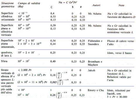 coefficiente liminare interno cenni di teoria