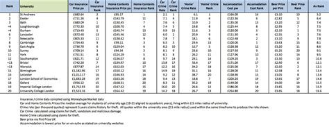 best universities uk living costs at 20 of the uk s top universities revealed