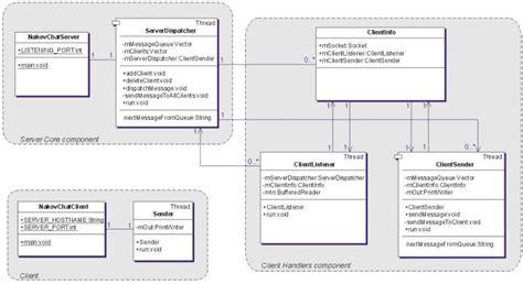 design multithreaded application java chat client server exle