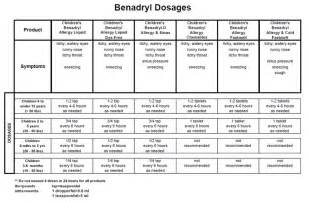 benadryl dose benadryl for dosage chart matttroy