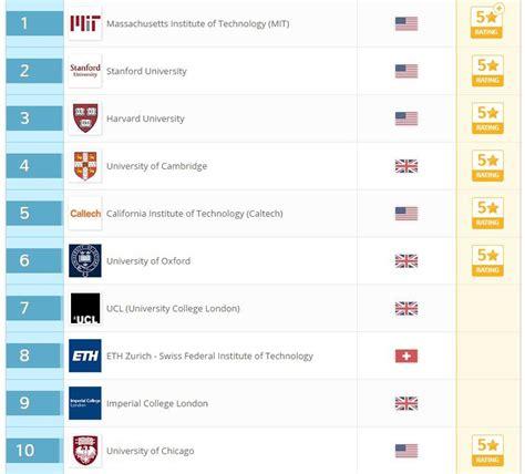 Ranking Universidades Mba Mundo by Ranking Qs Uc Ingresa A Las 150 Mejores Universidades