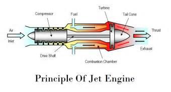 pressor jet engine diagram pressor free engine image for user manual