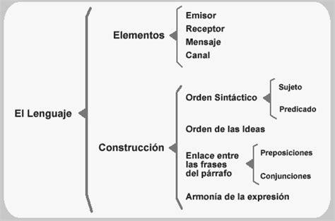 cuadro sinoptico de la libertad 191 qu 233 es cuadro sin 243 ptico concepto definici 243 n y