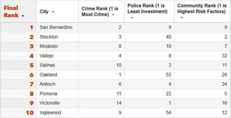 what city has the most murders in 2016 what city has the most murders in 2016 28 images