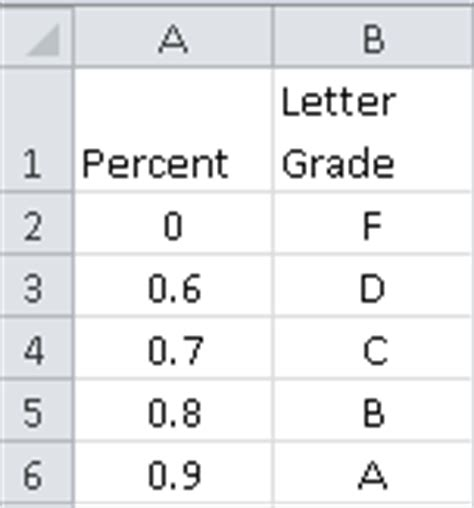College Letter Grade Percent Excel Faq