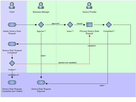 service desk workflow diagram service desk application overview