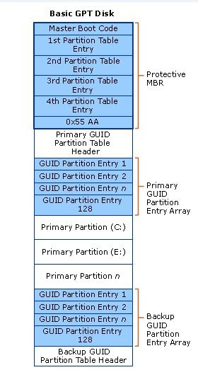 format gpt to mbr linux write a new mbr on your disk