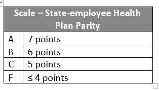 state telemedicine gaps analysis coverage reimbursement
