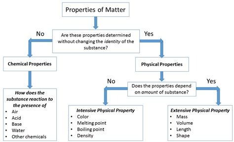 what are properties of matter physical and chemical properties of matter chemistry