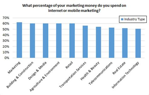 12 companies that spend the most on advertising naibuzz smbs spend an average 46 of marketing budget on digital