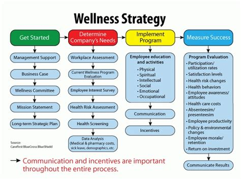 Employee Wellness Ideaswritings And Papers Writings And Papers Corporate Wellness Template