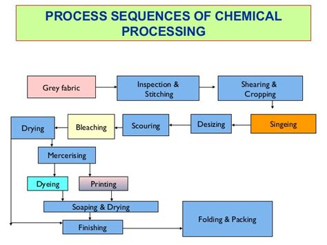 all steps of preparation of fabric for dyeing
