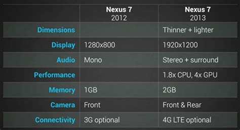 nexus 7 charger specs nexus 7 2013 announced specs release date price