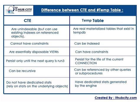 Sql Create Temporary Table by Difference Between Cte Common Table Expressions And Table