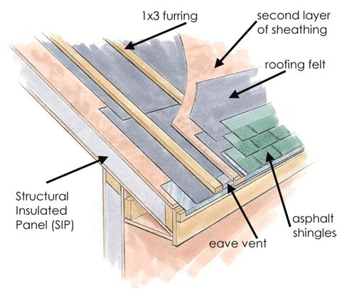 Free A Frame House Plans how is a vented sip roof created sip supply