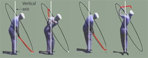 rotational golf swing correct golf swing rotation maximizes power to the club head