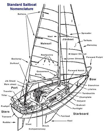 sailing boat nomenclature nomenclature flashcards nomenclature cards pinterest