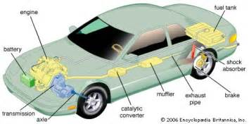 Exhaust System Of The Car Exhaust System Parts Of An Automobile