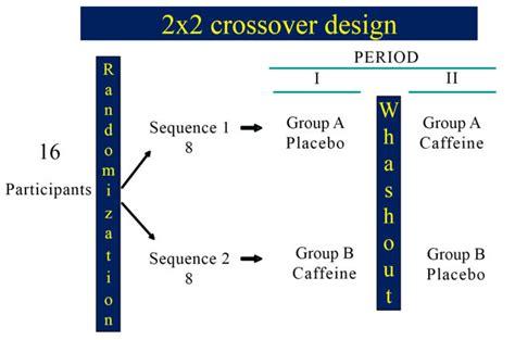 crossover design period effect revista cient 237 fica uaeh