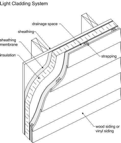 siding wall section drawings
