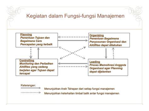 Manajemen Sdm Dalam Organisasi Publik Dan Bisnis Dr H Suwatno pengantar manajemen kesehatan ppt