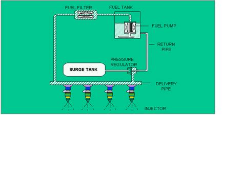 Pompa Lepas 1 mengetes tekanan bahan bakar mesin injeksi conectingwillys