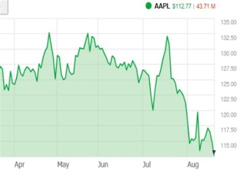 apple stock it s not a great time to own apple stock