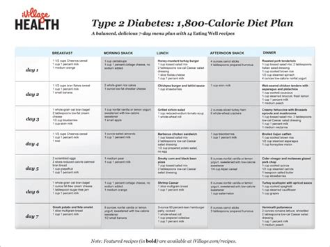 diabetes diet a simple and easy low calorie guide to delicious food and living a great with diabetes books 1800 calorie diet menu cominter