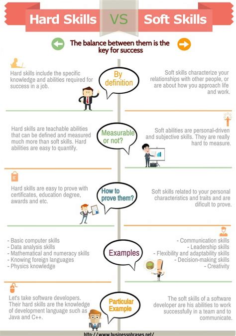 How An Mba Increases The Soft Skills That Matter Most by Skills List Exles Difference From Soft Skills