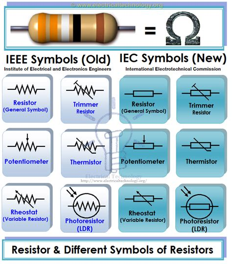 types of standard resistors iec electrical symbols chart car interior design