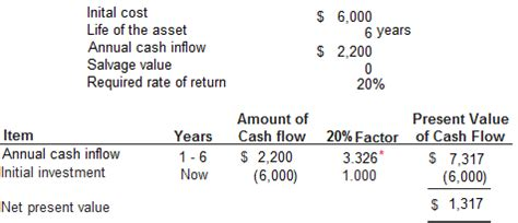 back from the future present value and the time value of money