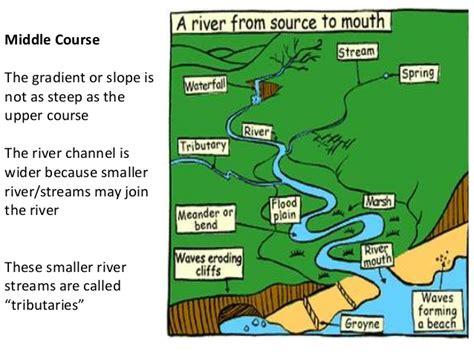 diagram of river play dough river model healthy info