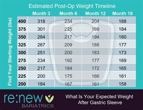weight loss 6 weeks after gastric sleeve gastric sleeve expected weight loss timeline 6 months to