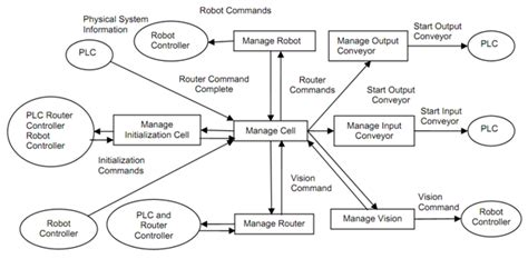 context level data flow diagram context diagram in software engineering gallery how to