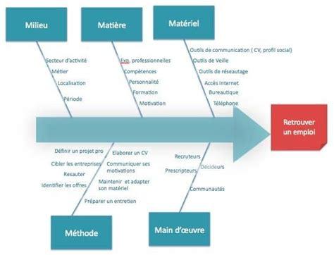 logiciel pour faire un diagramme d ishikawa diagramme ishikawa de la recherche d emploi