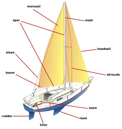parts of the boat sailing guest blog series the physics of sailing by michael domican