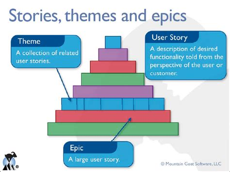 agile themes epics and user stories cauvin an epic conversation