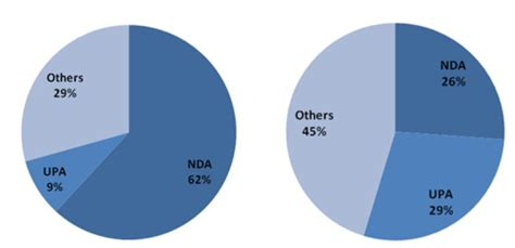 total no of seats in lok sabha in the aftermath of the bihar elections