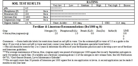 Soil Test Report Template Soil Testing For Healthy Lawns And Gardens Missouri